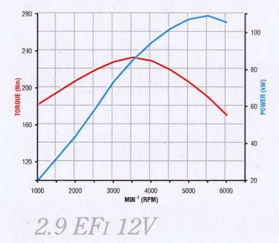 Engine Flatspot. Because Of Their Breathing Characteristics Multivalve Engines Tend To Develop More Power. Wiring. Diagram Of Engine Power Curve For At Scoala.co